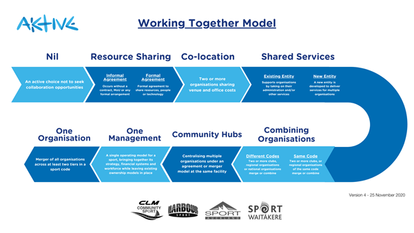 Working Together Introduction preview image